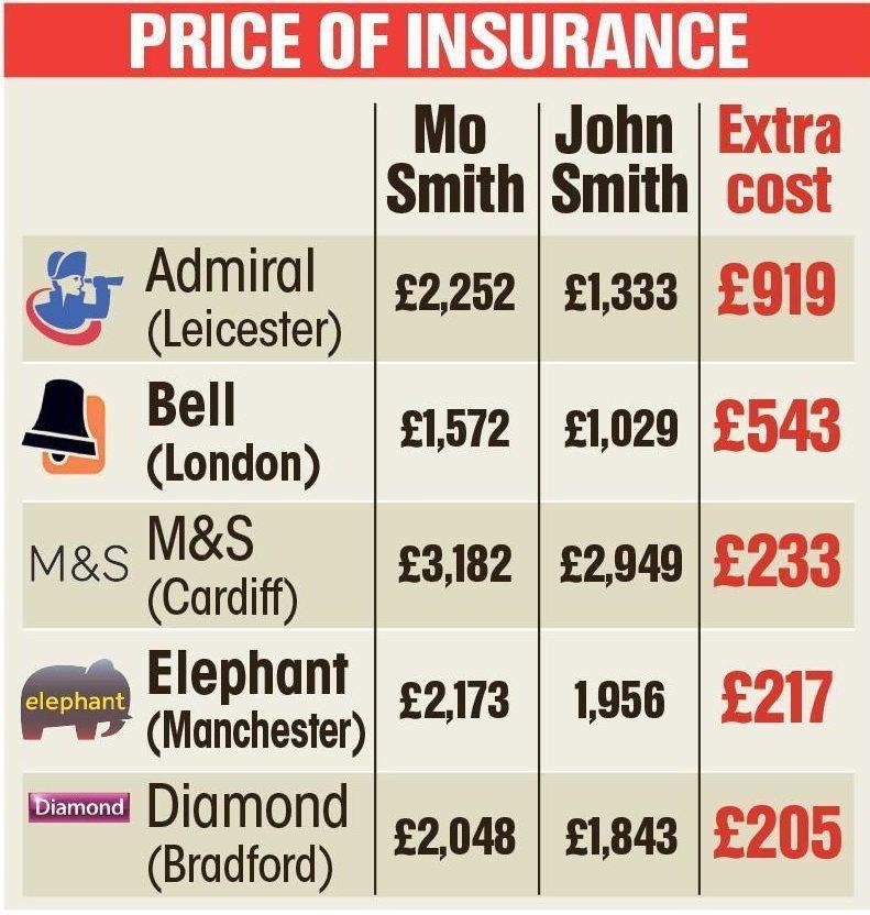 Английским Мухаммедам страховка обходится дороже, чем Джонам либо Смитам